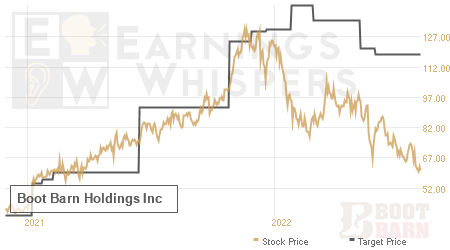 An historical view of analysts' average target prices for Boot Barn Holdings