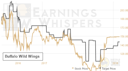 An historical view of analysts' average target prices for Buffalo Wild Wings
