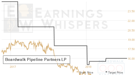 An historical view of analysts' average target prices for Boardwalk Pipeline Partners LP