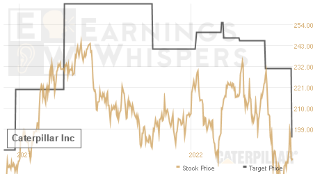 An historical view of analysts' average target prices for Caterpillar