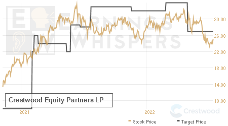 An historical view of analysts' average target prices for Crestwood Equity Partners LP