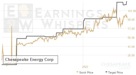 An historical view of analysts' average target prices for Chesapeake Energy