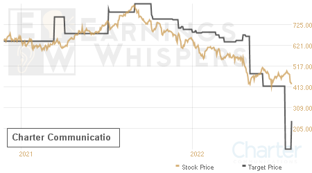 An historical view of analysts' average target prices for Charter Communicatio