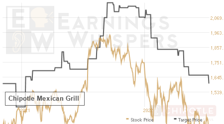 An historical view of analysts' average target prices for Chipotle Mexican Grill