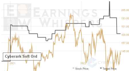 An historical view of analysts' average target prices for Cyberark Soft Ord