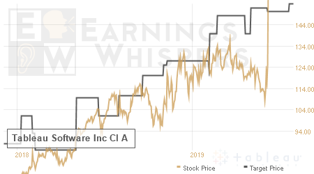 An historical view of analysts' average target prices for Tableau Software Inc Class A