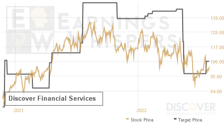 An historical view of analysts' average target prices for Discover Financial Services