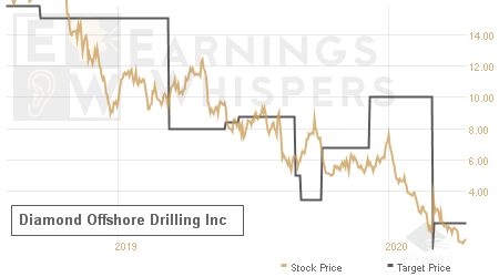An historical view of analysts' average target prices for Diamond Offshore Drilling