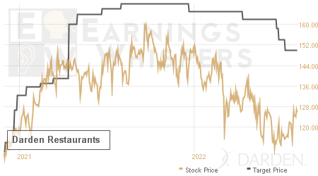An historical view of analysts' average target prices for Darden Restaurants
