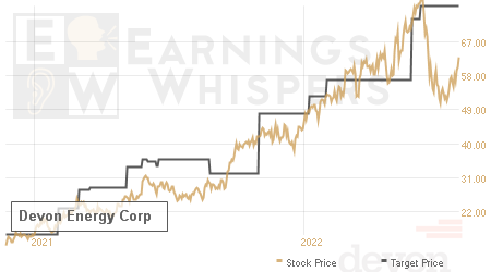 An historical view of analysts' average target prices for Devon Energy