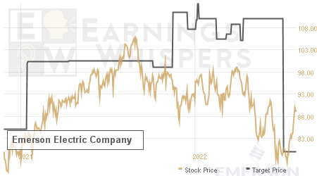 An historical view of analysts' average target prices for Emerson Electric