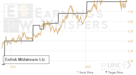 An historical view of analysts' average target prices for Enlink Midstream Llc