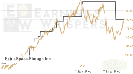 An historical view of analysts' average target prices for Extra Space Storage