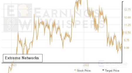 An historical view of analysts' average target prices for Extreme Networks