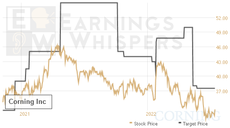 An historical view of analysts' average target prices for Corning