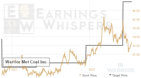 An historical view of analysts' average target prices for Warrior Met Coal