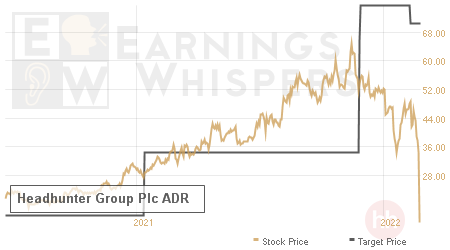 An historical view of analysts' average target prices for Headhunter Group Plc ADR