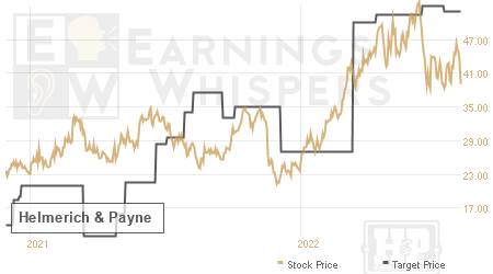 An historical view of analysts' average target prices for Helmerich & Payne