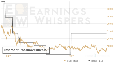 An historical view of analysts' average target prices for Intercept Pharmaceuticals