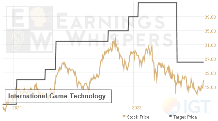 An historical view of analysts' average target prices for International Game Technology