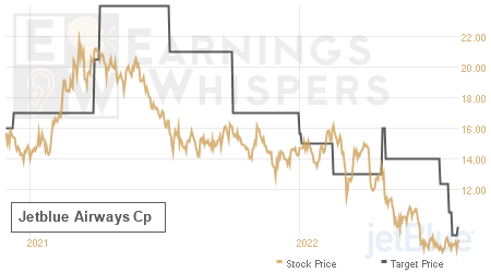 An historical view of analysts' average target prices for Jetblue Airways Cp