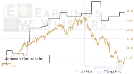 An historical view of analysts' average target prices for Johnson Controls Intl