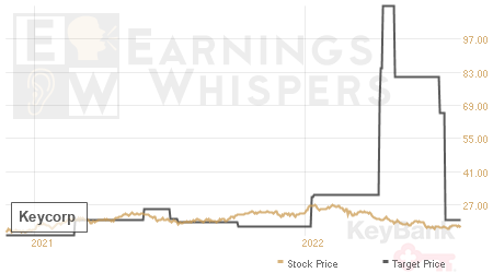 An historical view of analysts' average target prices for Keycorp