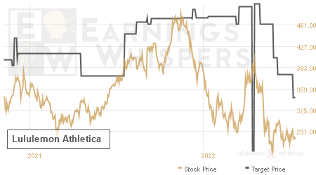 An historical view of analysts' average target prices for Lululemon Athletica