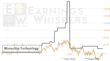 An historical view of analysts' average target prices for Microchip Technology
