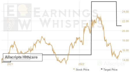 An historical view of analysts' average target prices for Allscripts Hlthcare