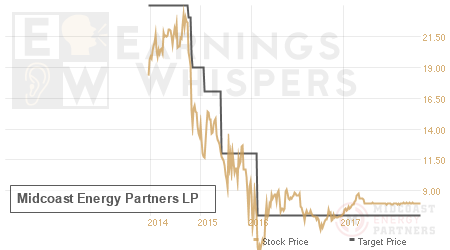 An historical view of analysts' average target prices for Midcoast Energy Partners LP