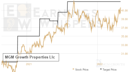 An historical view of analysts' average target prices for MGM Growth Properties Llc