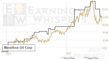 An historical view of analysts' average target prices for Marathon Oil