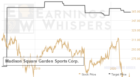 An historical view of analysts' average target prices for The Madison Square Garden Comp