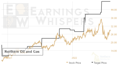 Earnings Whispers - Analysts Recommendations for NOG