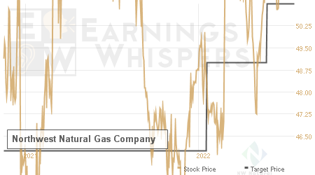 An historical view of analysts' average target prices for Northwest Natural Gas