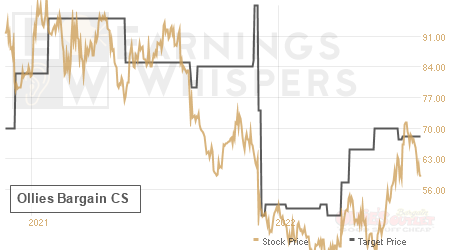 An historical view of analysts' average target prices for Ollies Bargain CS