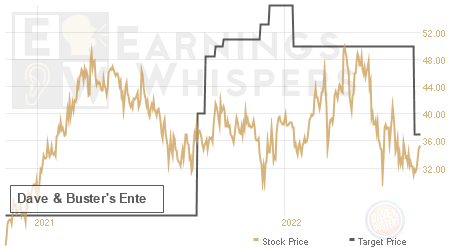 An historical view of analysts' average target prices for Dave & Buster's Ente