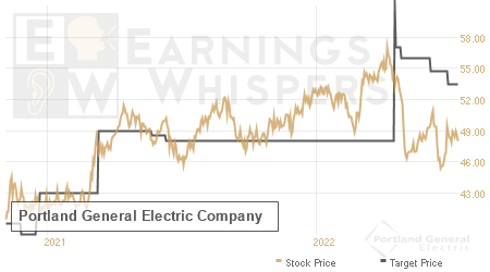 An historical view of analysts' average target prices for Portland General Electric