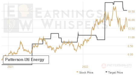 An historical view of analysts' average target prices for Patterson-Uti Energy