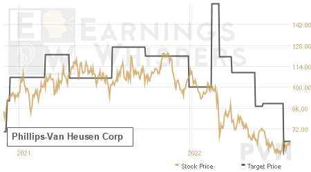 An historical view of analysts' average target prices for Phillips-Van Heusen