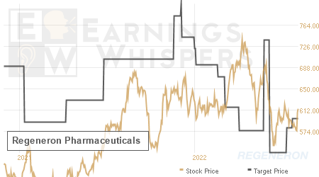 An historical view of analysts' average target prices for Regeneron Pharmaceutical