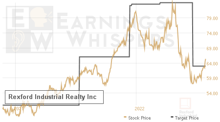 An historical view of analysts' average target prices for Rexford Industrial Realty