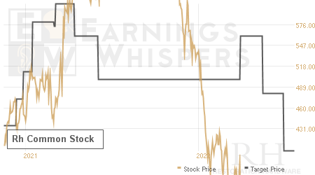 An historical view of analysts' average target prices for Restoration Hardware