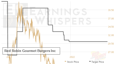 An historical view of analysts' average target prices for Red Robin Gourm