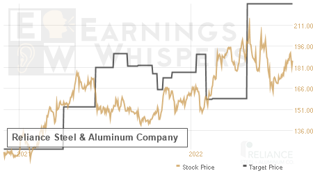 An historical view of analysts' average target prices for Reliance Steel & Aluminum
