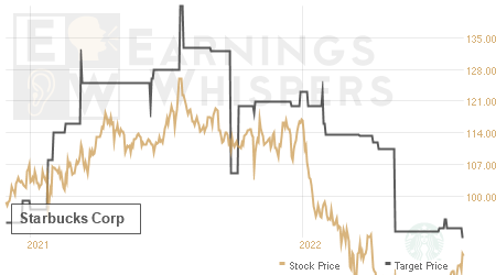 An historical view of analysts' average target prices for Starbucks