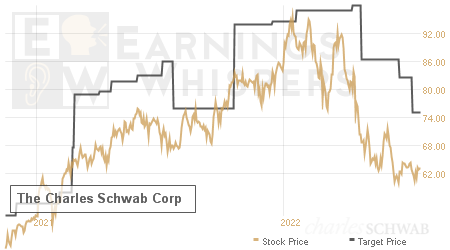 An historical view of analysts' average target prices for The Charles Schwab