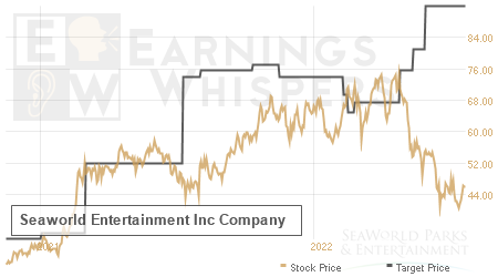 An historical view of analysts' average target prices for Seaworld Entertainment Inc
