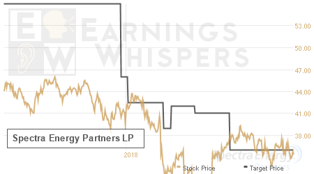 An historical view of analysts' average target prices for Spectra Energy Partners LP